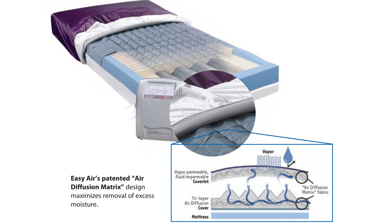 PressureGuard Easy Air Mattress